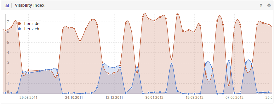 Zoom of the Visibility Index comparison for both domains in the German search market