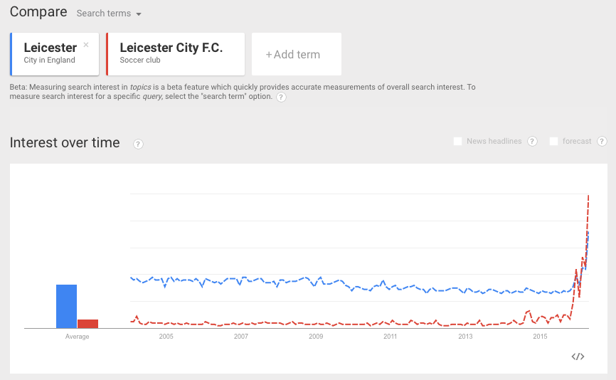 google-trends-leicester_uk
