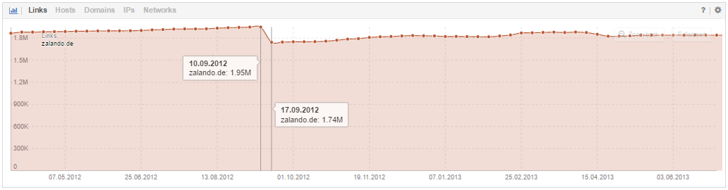A screenshot of the backlink history for the domain zalando.de around the time of the change.