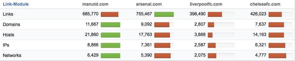 premiere-league-comparison-links