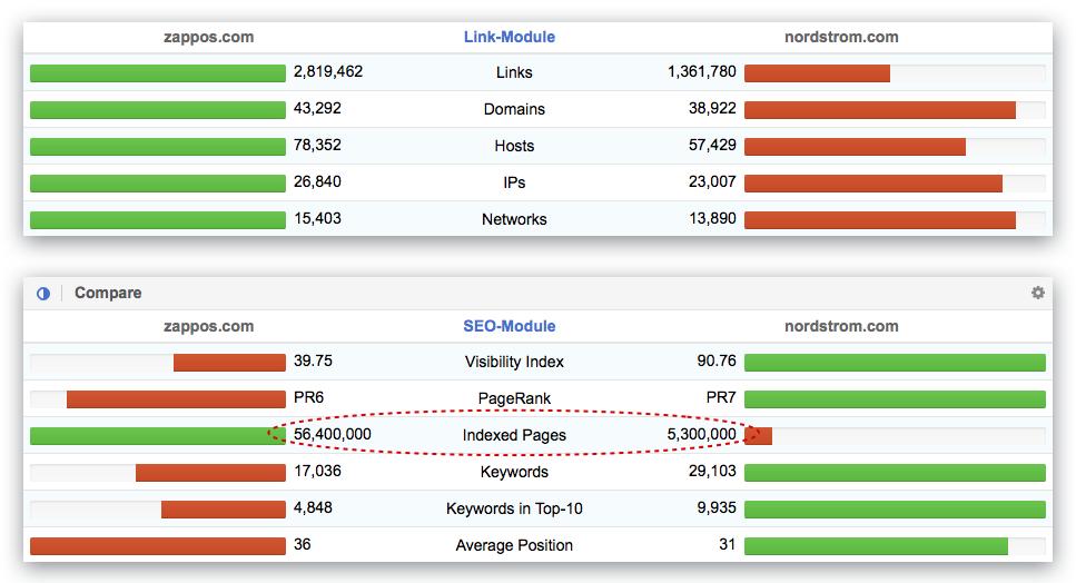 Comparación directa de 2 dominios en los módulos SEO y Links de SISTRIX