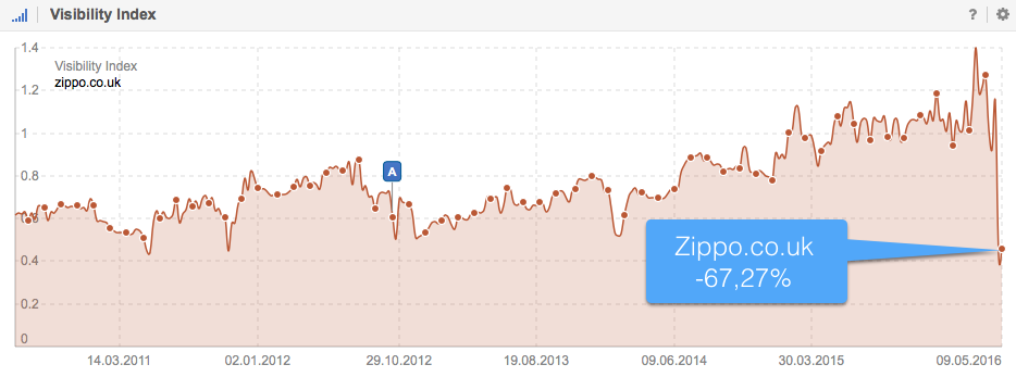 Visibility Index history for zippo.co.uk