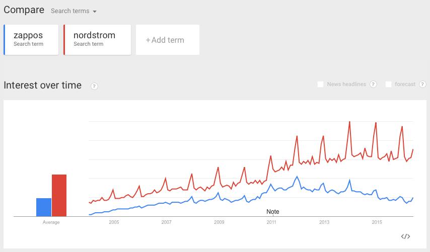 Comportamiento del usuario a la hora de elegir entre 2 opciones diferentes a través de la búsqueda en Google Trends