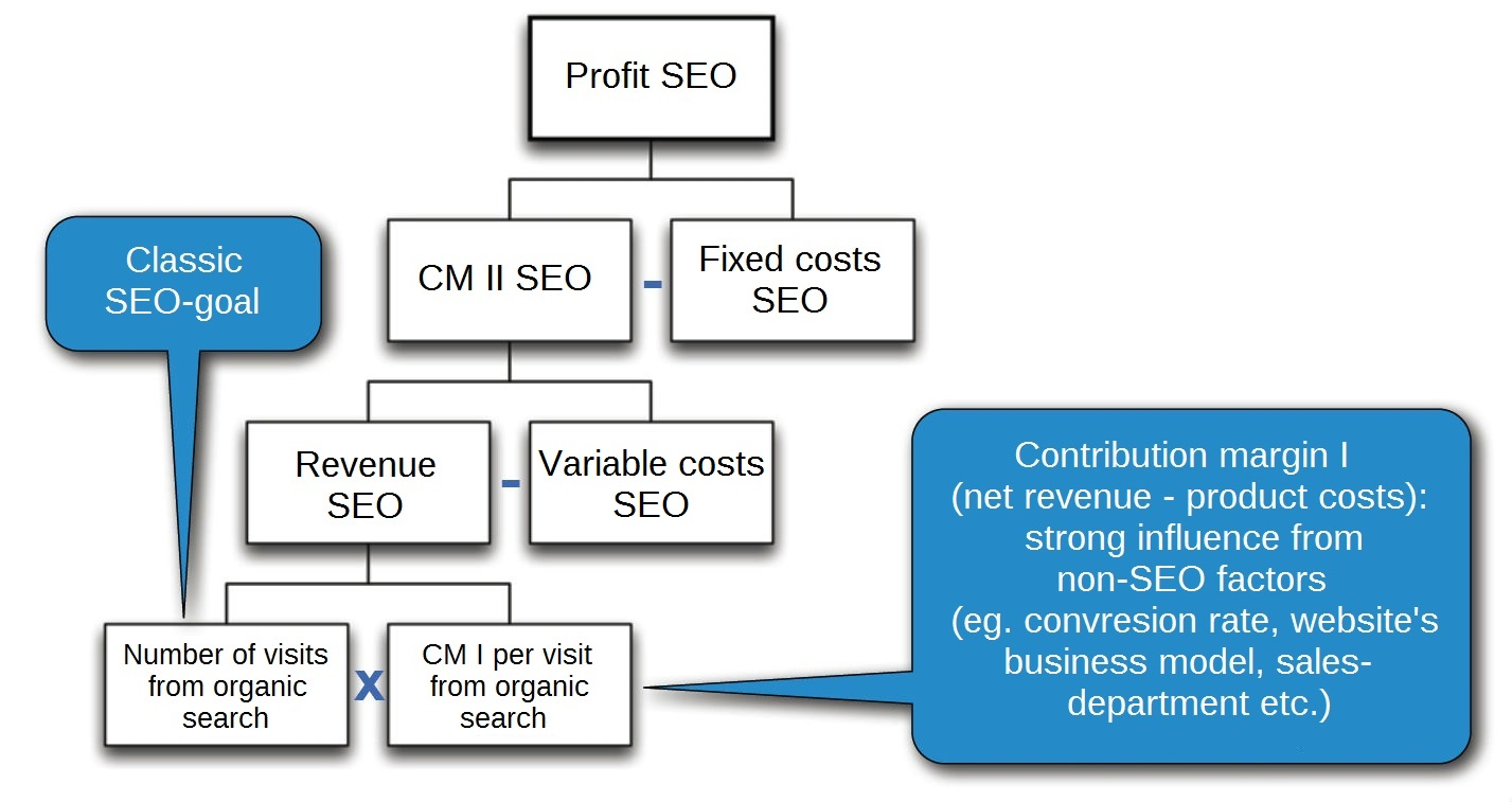 Picture of a financial SEO indicator system, (CM = Contribution Margin)