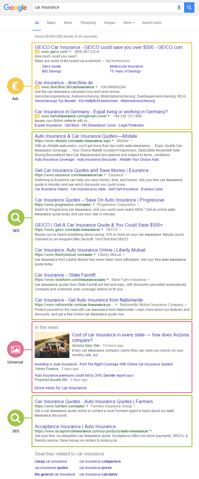 a typical Google search engine result page (SERP)
