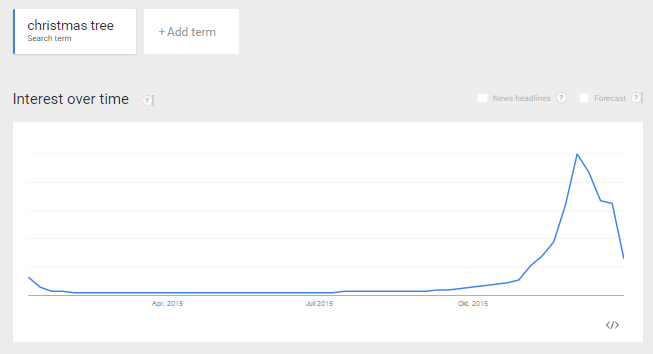 Google-Trends chart for the keyword