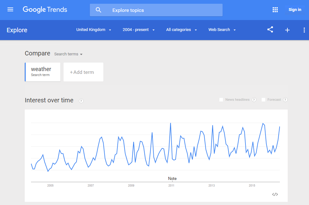 "Search interest trend for ""weather"" on Google Trends"