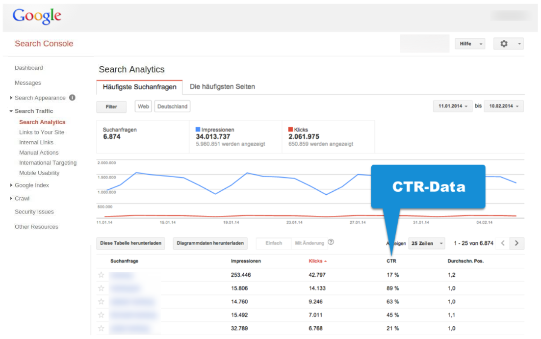 Example CTR data in the Google Search Console