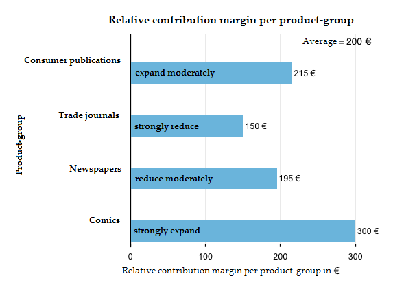 Relative contribution margin per product-group