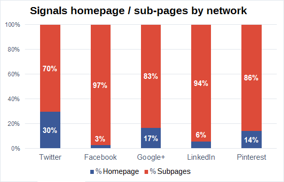 percentage of social signals that went to sub-pages of a domain and those directed at the domain's homepage