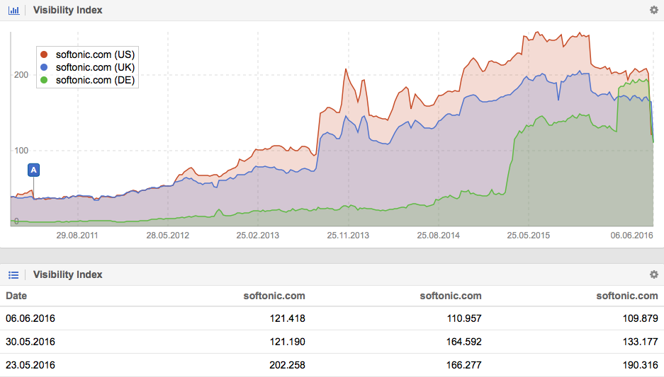 Visibility history for Softonic.com on the US, UK and DE searchmarkets