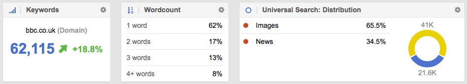 Keyword distribution on Google for Images and News for the BBC.co.uk