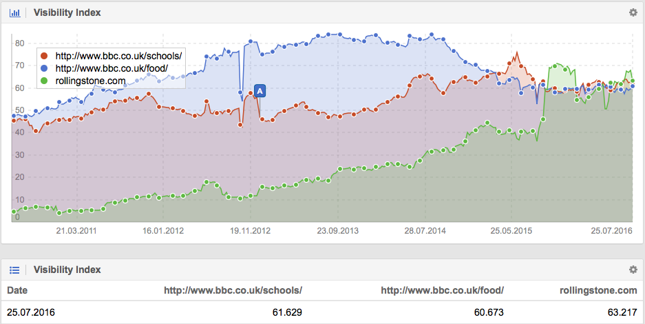 Visibility Index for Rollingstone.com vs directories on BBC.co.uk