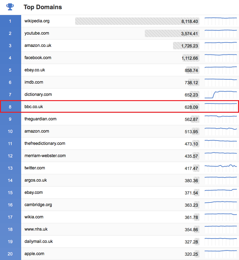 List of the Top 20 Domains on Google.co.uk