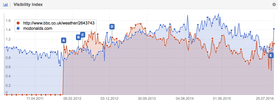 Visibility of just one of the BBCs URLs vs McDonalds.com on Google.co.uk