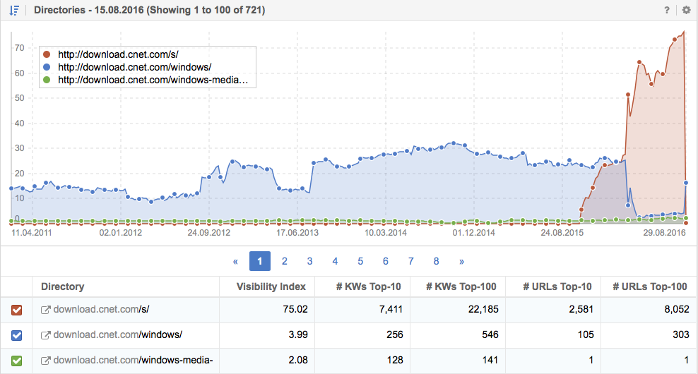 Directories of download.cnet.com and their visibility index on Google US