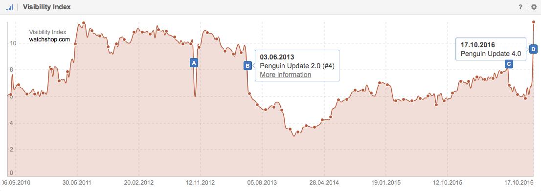 Visibility Index for Watchshop.com on Google.co.uk