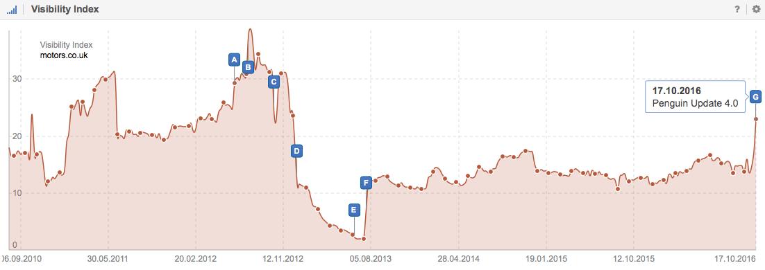Visibility Index for Motors.co.uk on Google.co.uk