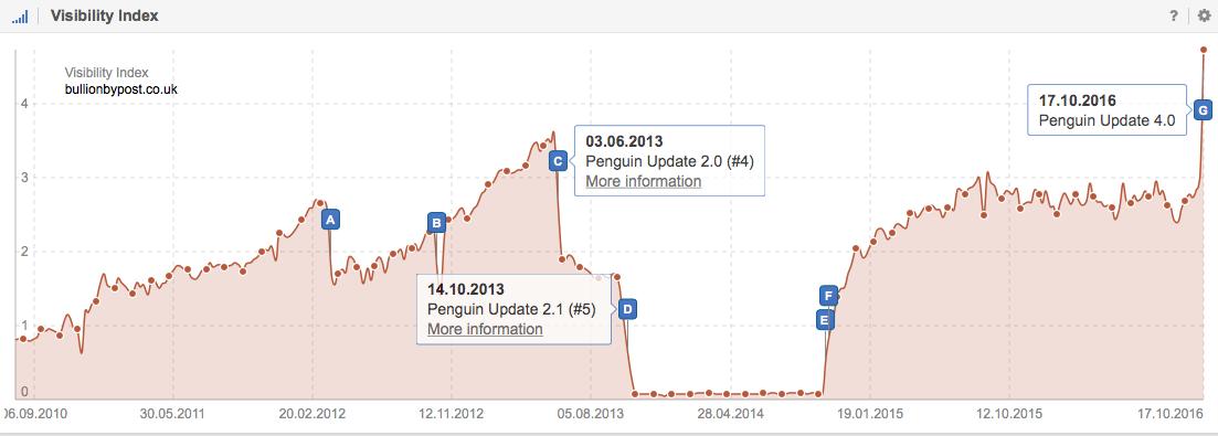 Visibility Index for Bullionbypost.co.uk on Google.co.uk