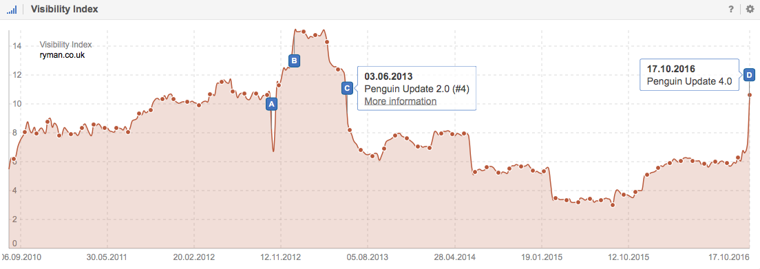 Visibility Index for Ryman.co.uk on Google.co.uk