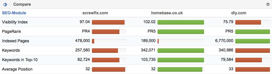 Comparison between Screwfix.com, Homebase.co.uk and Diy.com (B&Q)