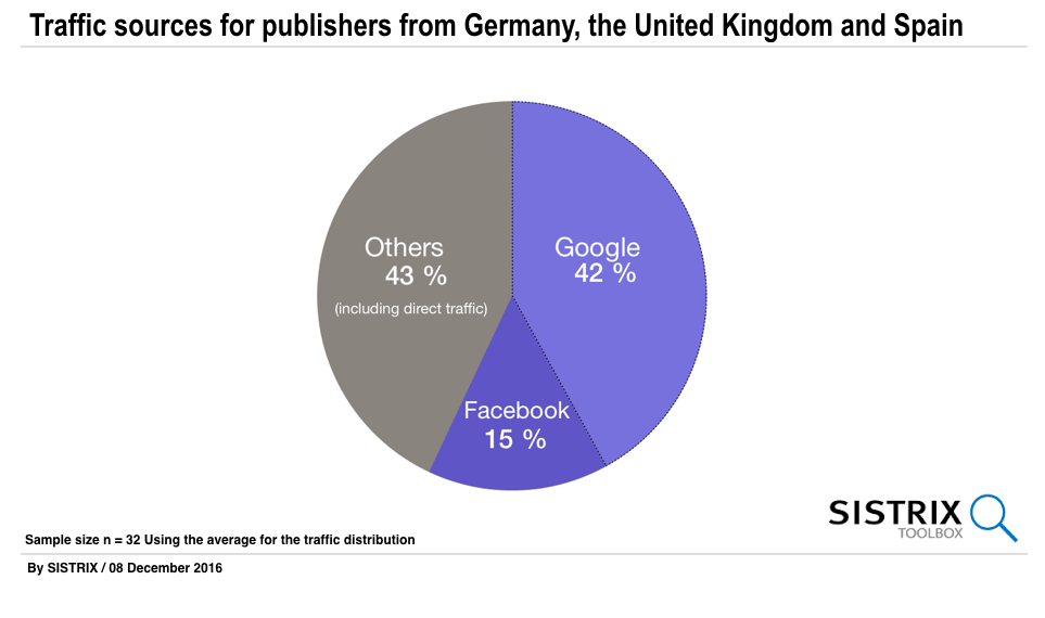 Traffic sources for 32 publishers from Germany, the United Kingdom and Spain