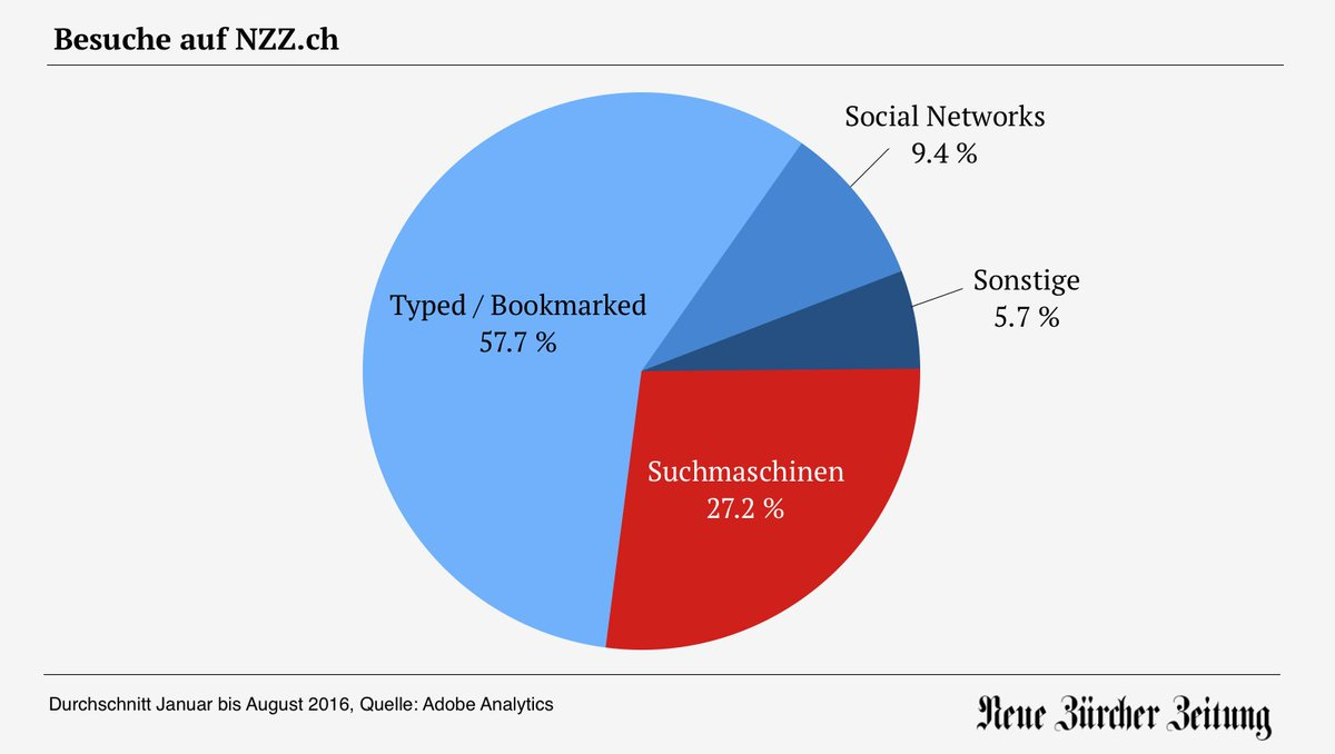Average traffic sources for nzz.ch from January until August, 2016. Direct 57.7% - Searchengines 27.2% (where Google has a market share of about 95% in Switzerland) - Social Networks 9.4%