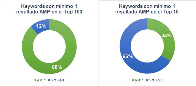 Keywords con mínimo 1 resultado en AMP en el Top 10 y Top 100