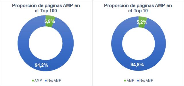 Proporción de páginas AMP en el Top 10 y en el Top 100