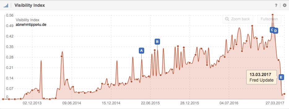 Índice de visibilidad de Abnehmtipps4u.de enGoogle.de