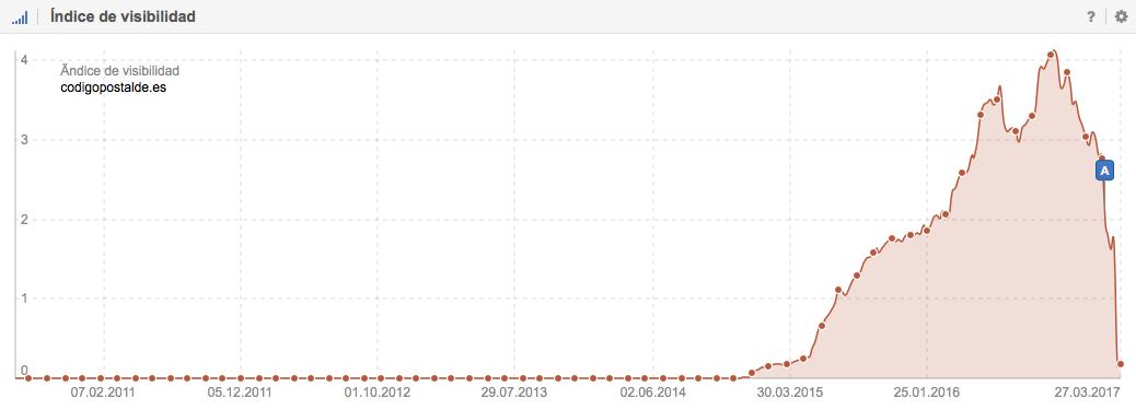 Caída del Índice de visibilidad de Codigopostalde.es en Google.es