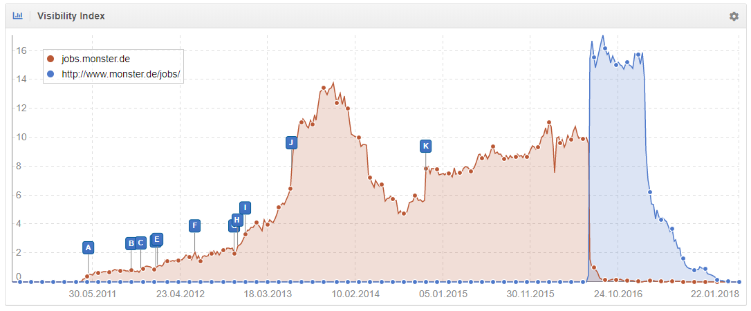 Monster movió sus / jobs / de un subdominio a una subcarpeta en Google Alemania