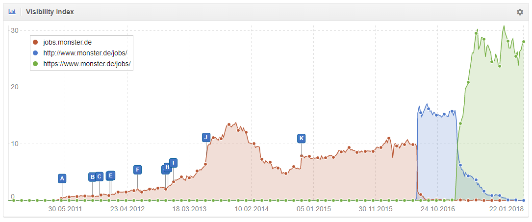 Monster se movió de Subdominios a Subcarpetas en Google Alemania