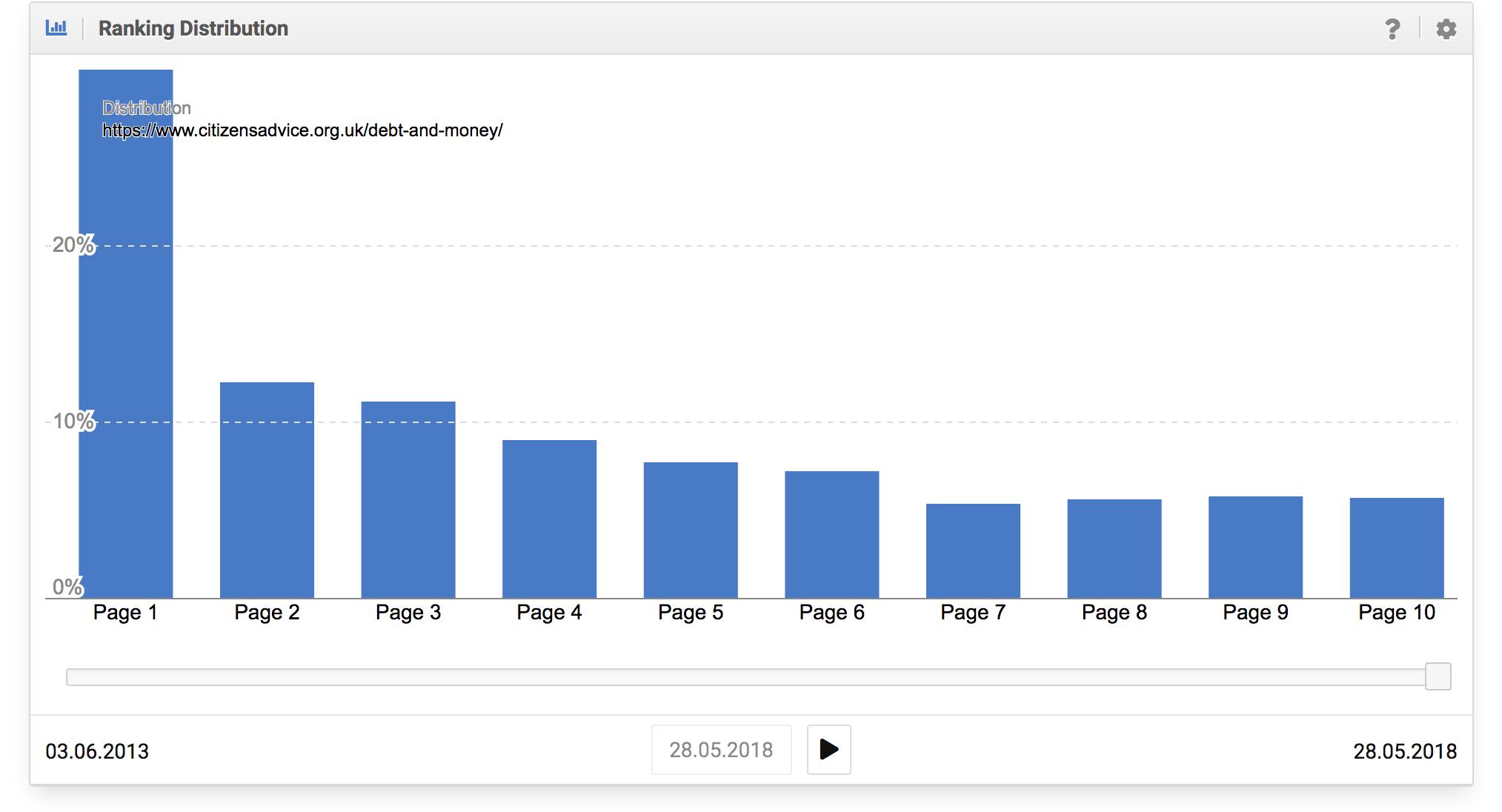 Buena distribución de los rankings del dominio citizensadvice.org.uk