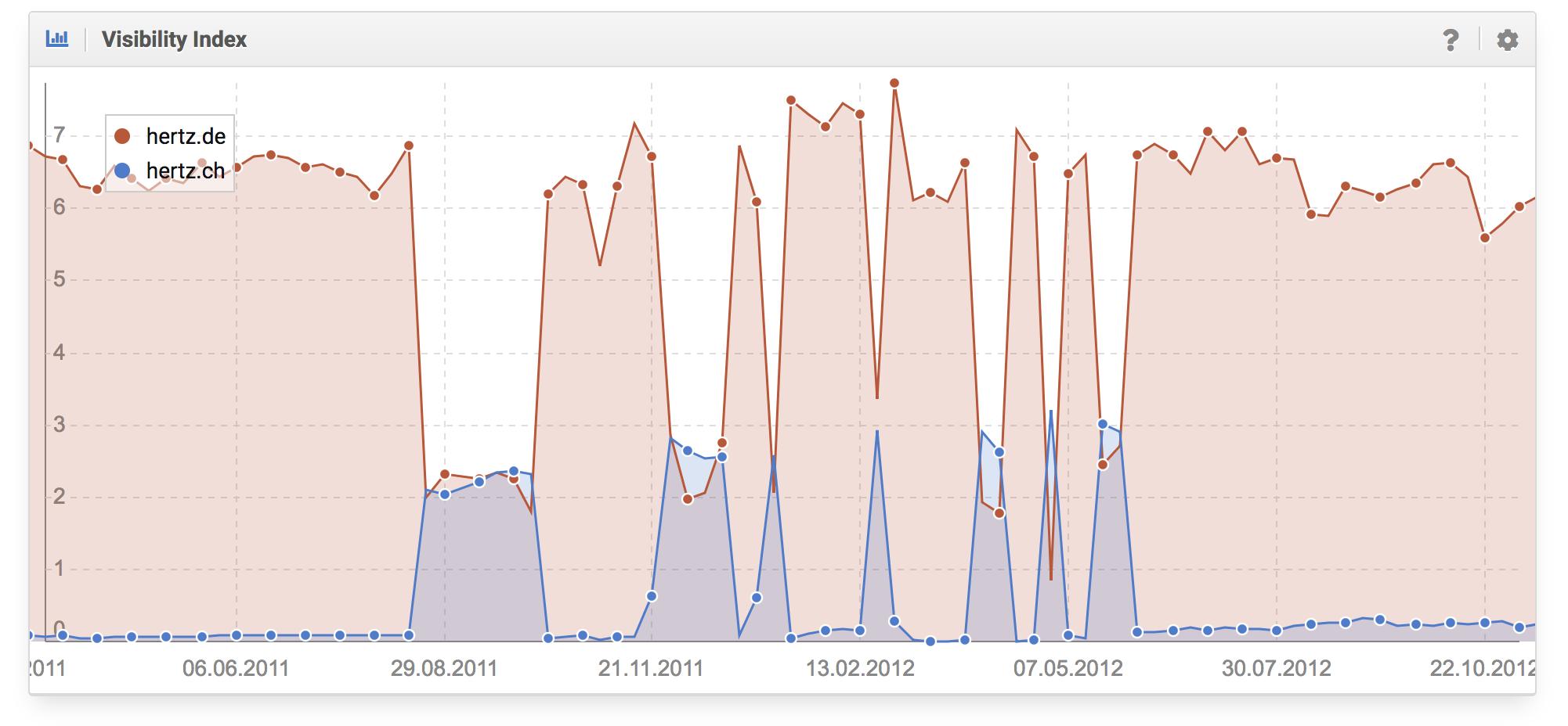 Histórico del índice de visibilidad que muestra los problemas de posicionamiento del dominio Hertz.de al posicionar Hertz.ch en su lugar en varios periodos de tiempo