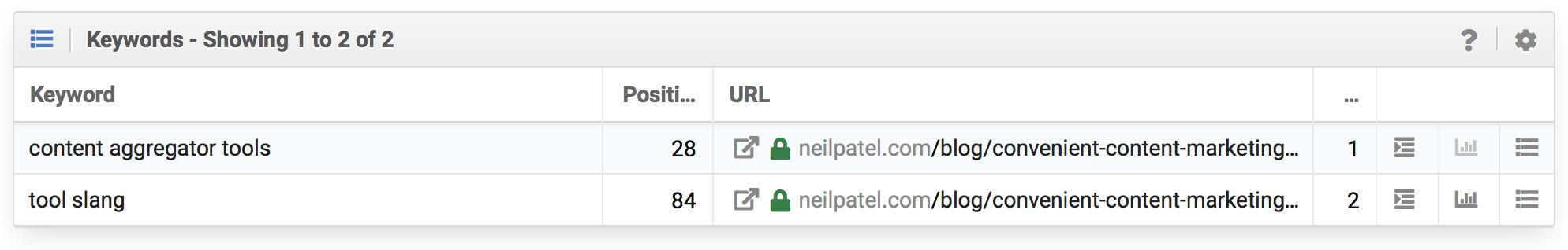 neilpatel.com/blog/convenient-content-marketing-tools/ tiene 3.351 interacciones en RRSS. pero la URL posiciona solamente 2 palabras clave y ambas lejos de la primera página de Google