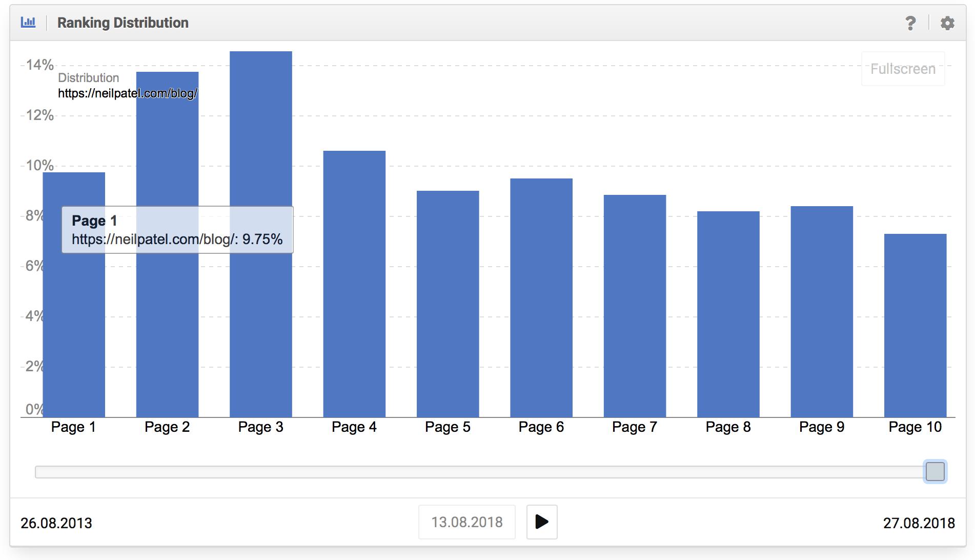Mala distribución de los rankings del dominio neilpatel.com