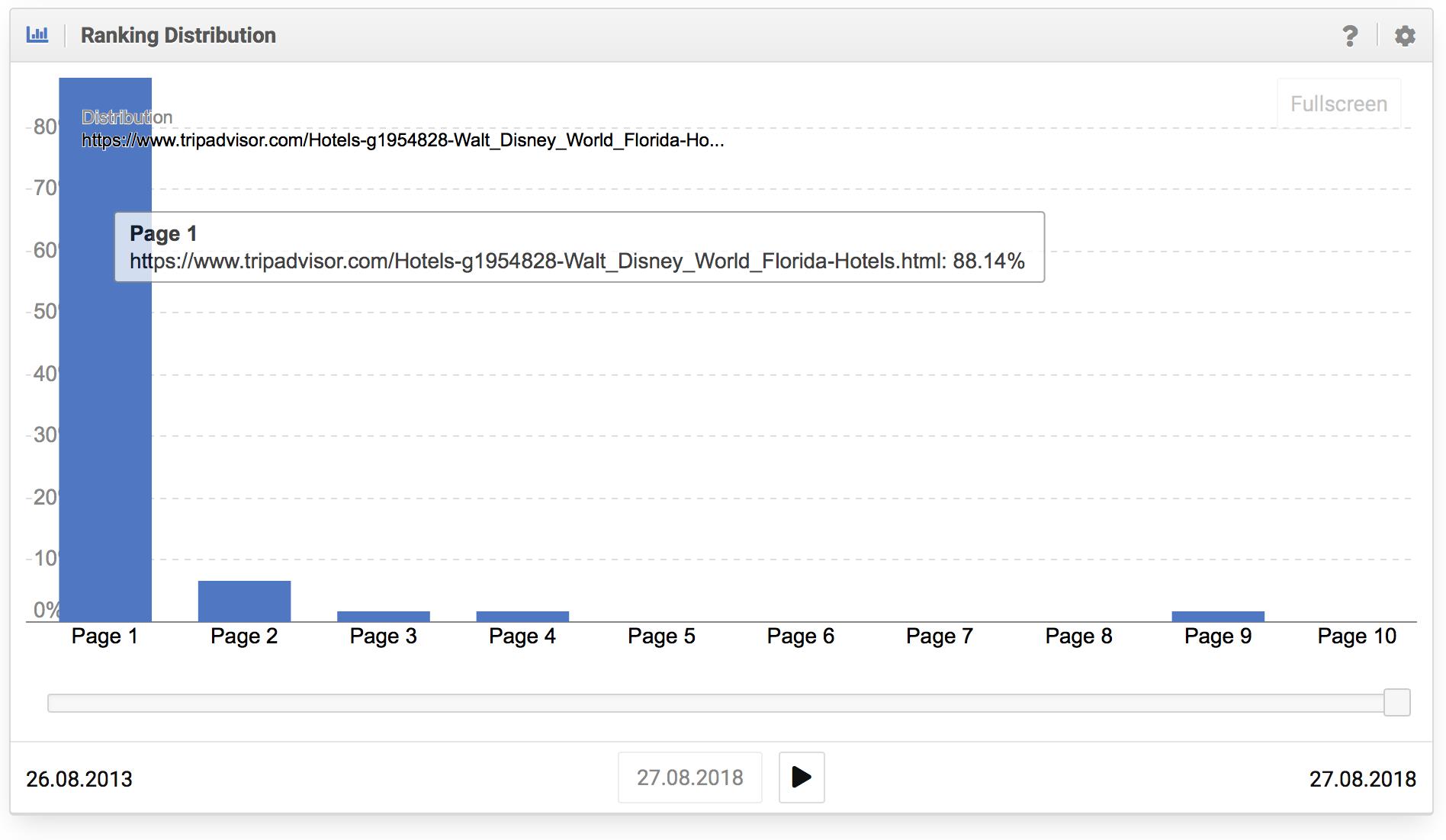 Buena distribución de los rankings de una URL individual de tripadvisor.com