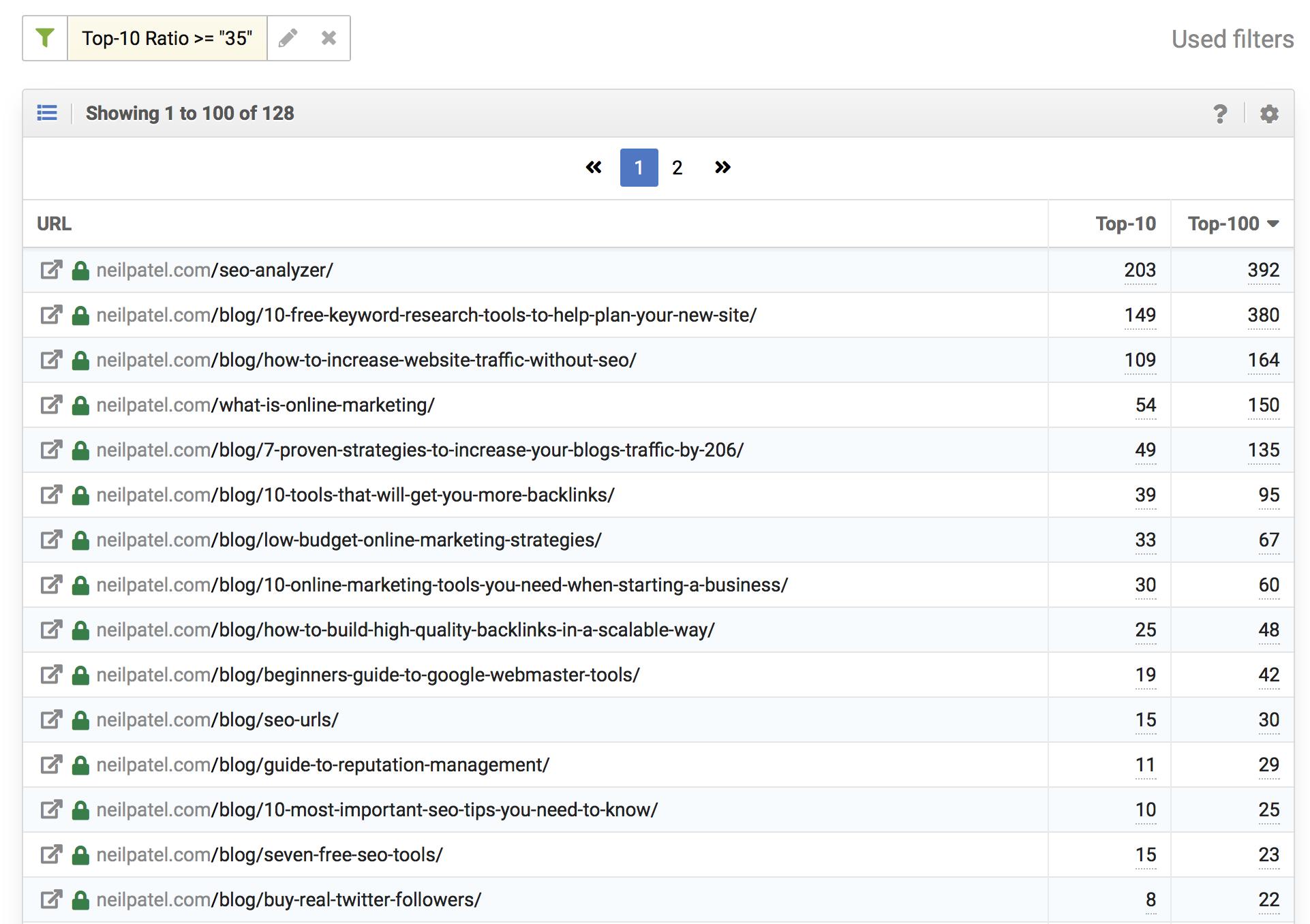 ejemplos de URLs con más del 35% de sus palabras clave posicionadas en los resultados de la primera página de Google de neilpatel.com