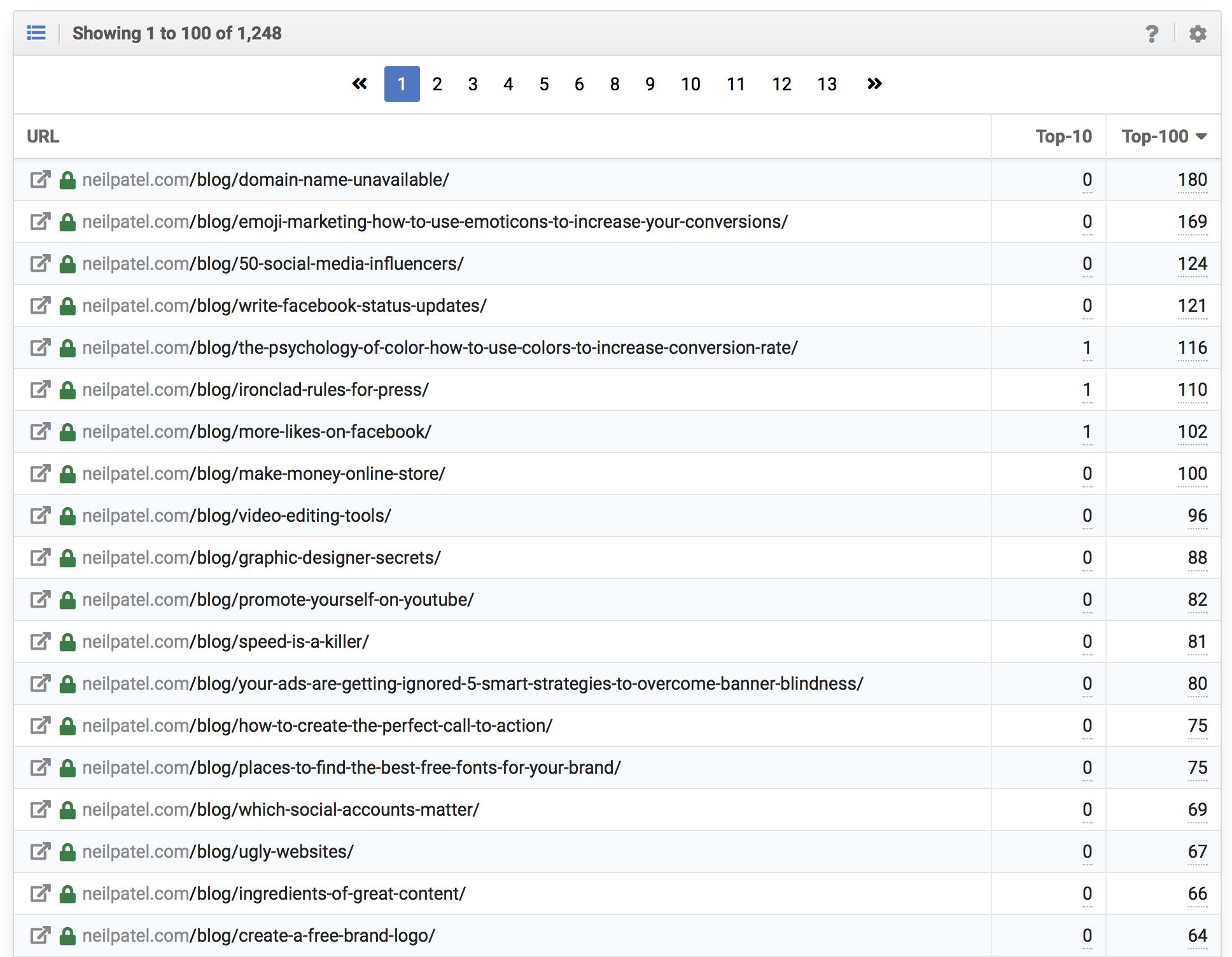 URLs individuales que posicionan en Google para el dominio neilpatel.com con muy pocas palabras clave en primera página