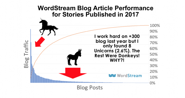 Wordstream Blog Article Perfomance