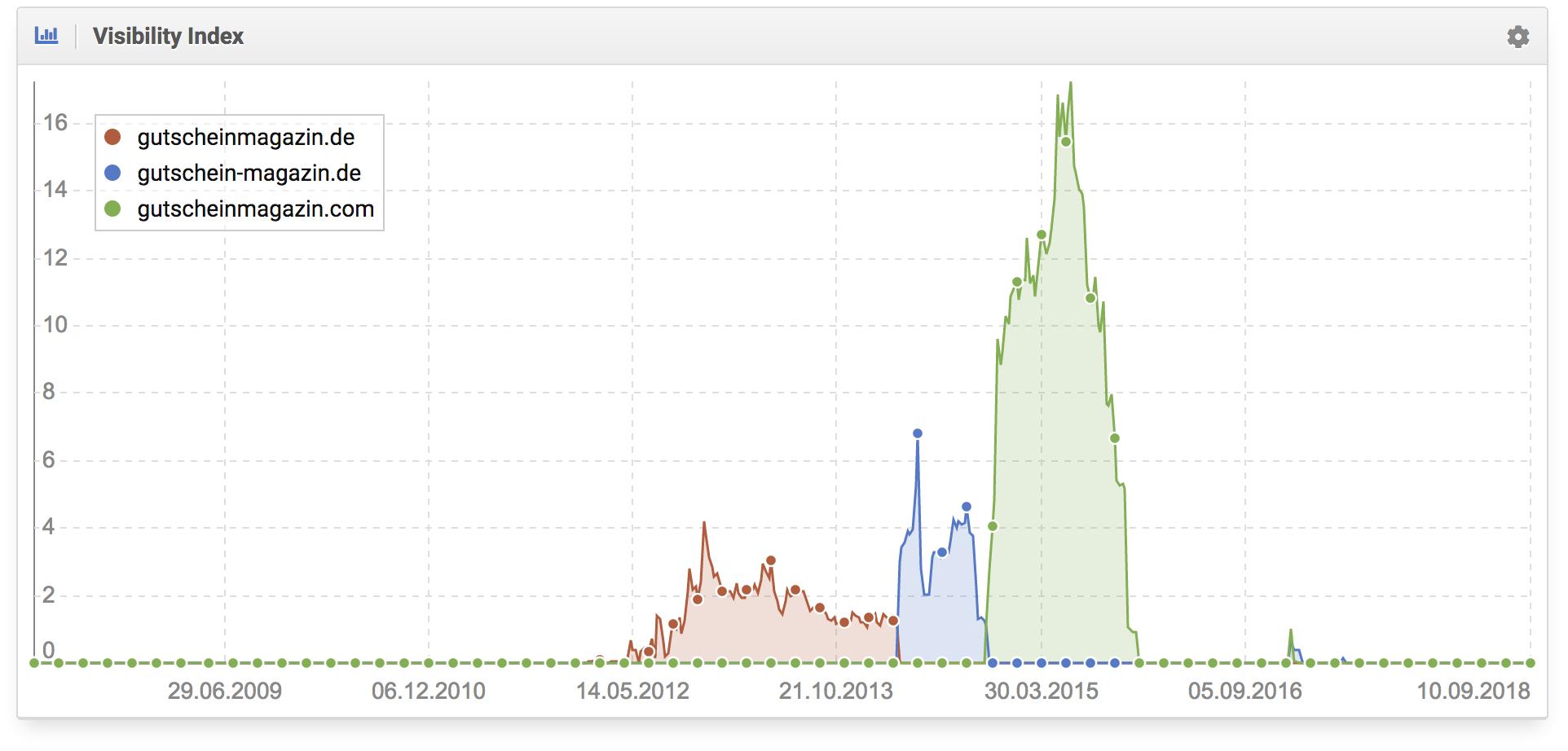 comparativa Índice de visibilidad de varios dominios