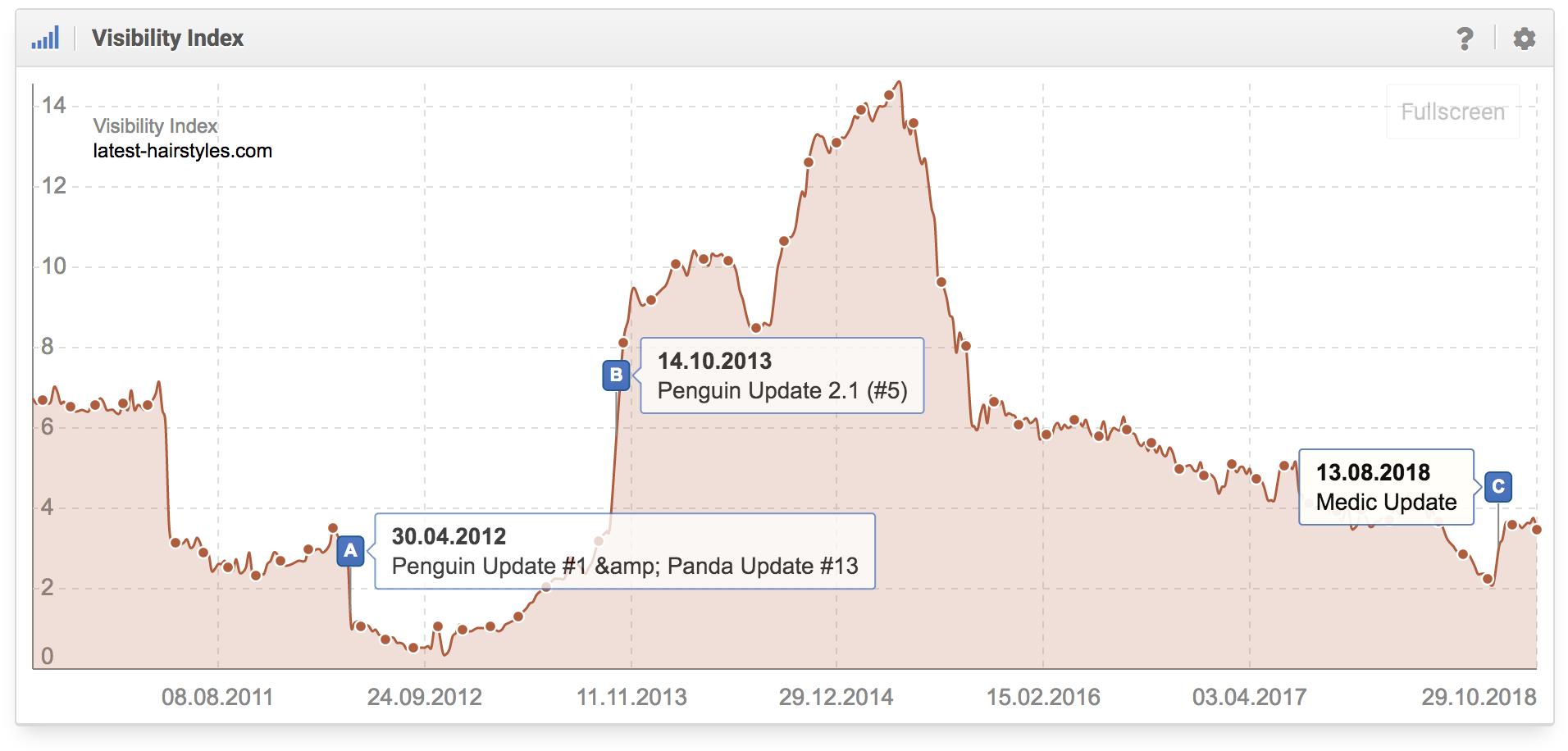 Histórico del índice de visibilidad del dominio latest-hairsyles.com en google.com donde se aprecia que el dominio fue afectado por Penguin Update de Google y por la Medic Update