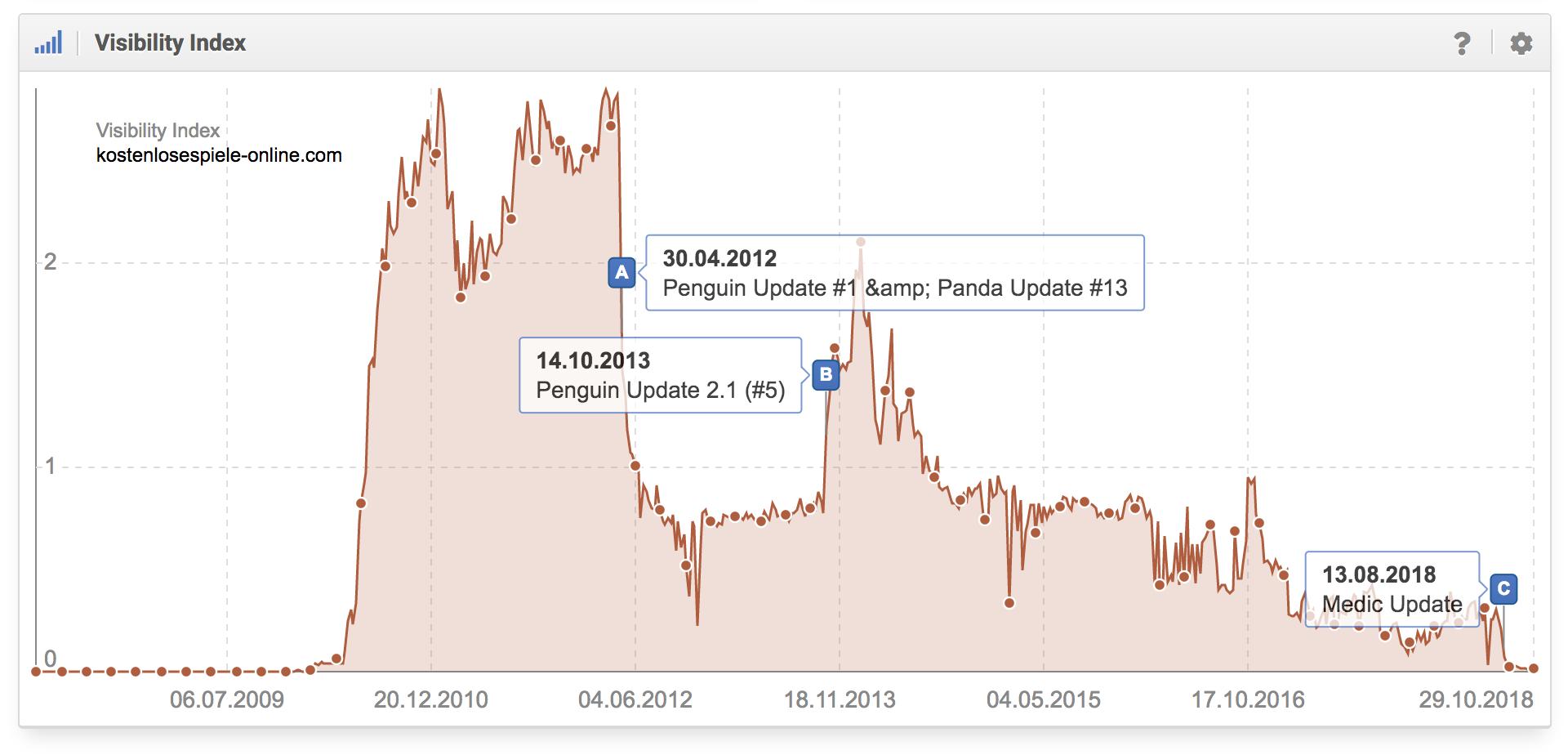 Histórico del índice de visibilidad del dominio kostenlosespiele-online.com en google.de donde se aprecia que el dominio fue afectado por Penguin Update de Google