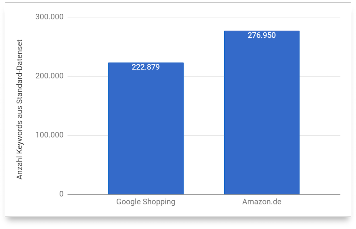 Amazon logró posicionar más palabras clave en los resultados de la primera página de Google que el propio Google