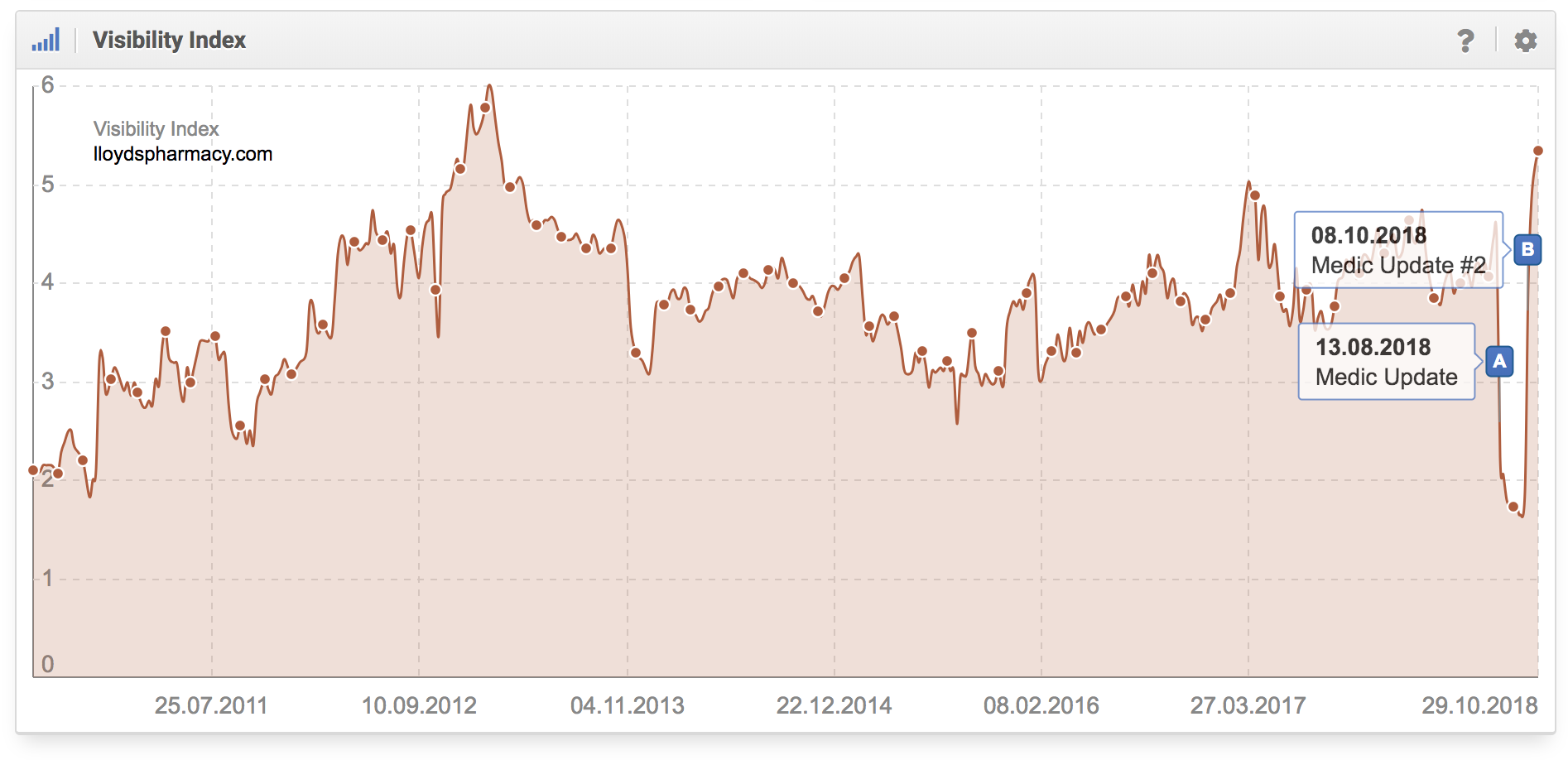 Histórico del índice de visibilidad del dominio lloydspharmacy.com en google.com donde se aprecia que el dominio fue afectado por la Medic Update I y II