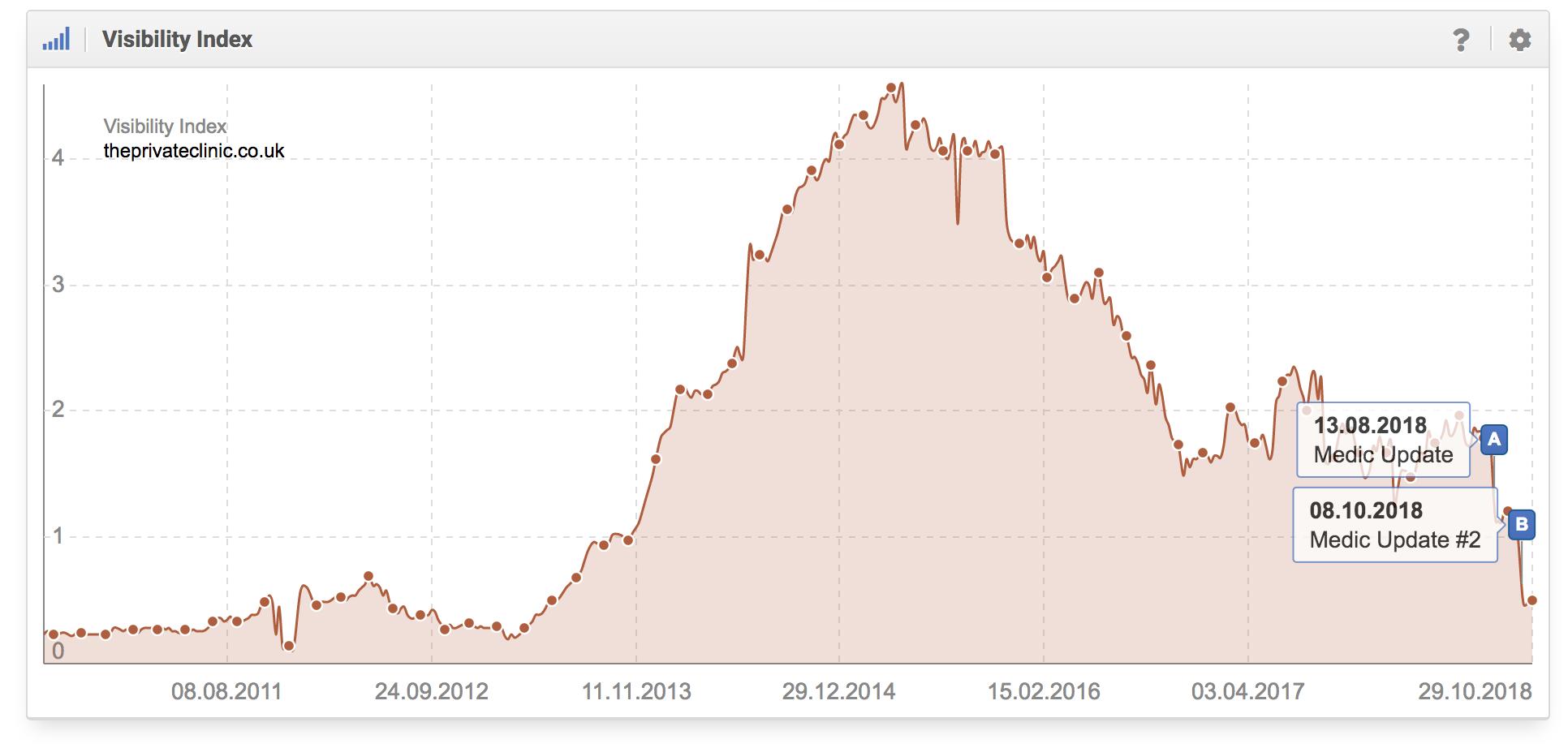Histórico del índice de visibilidad del dominio privateclinic.co.uk en google.com donde se aprecia que el dominio fue afectado por la Medic Update y la Medic Update II