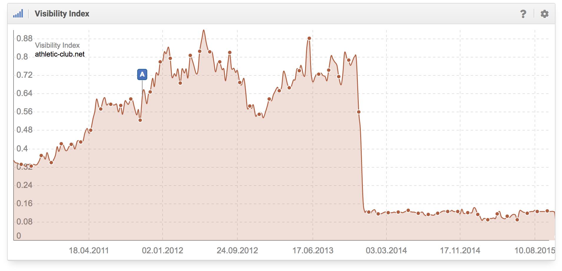 histórico del índice de visibilidad para el dominio athletic-club.net en google.es
