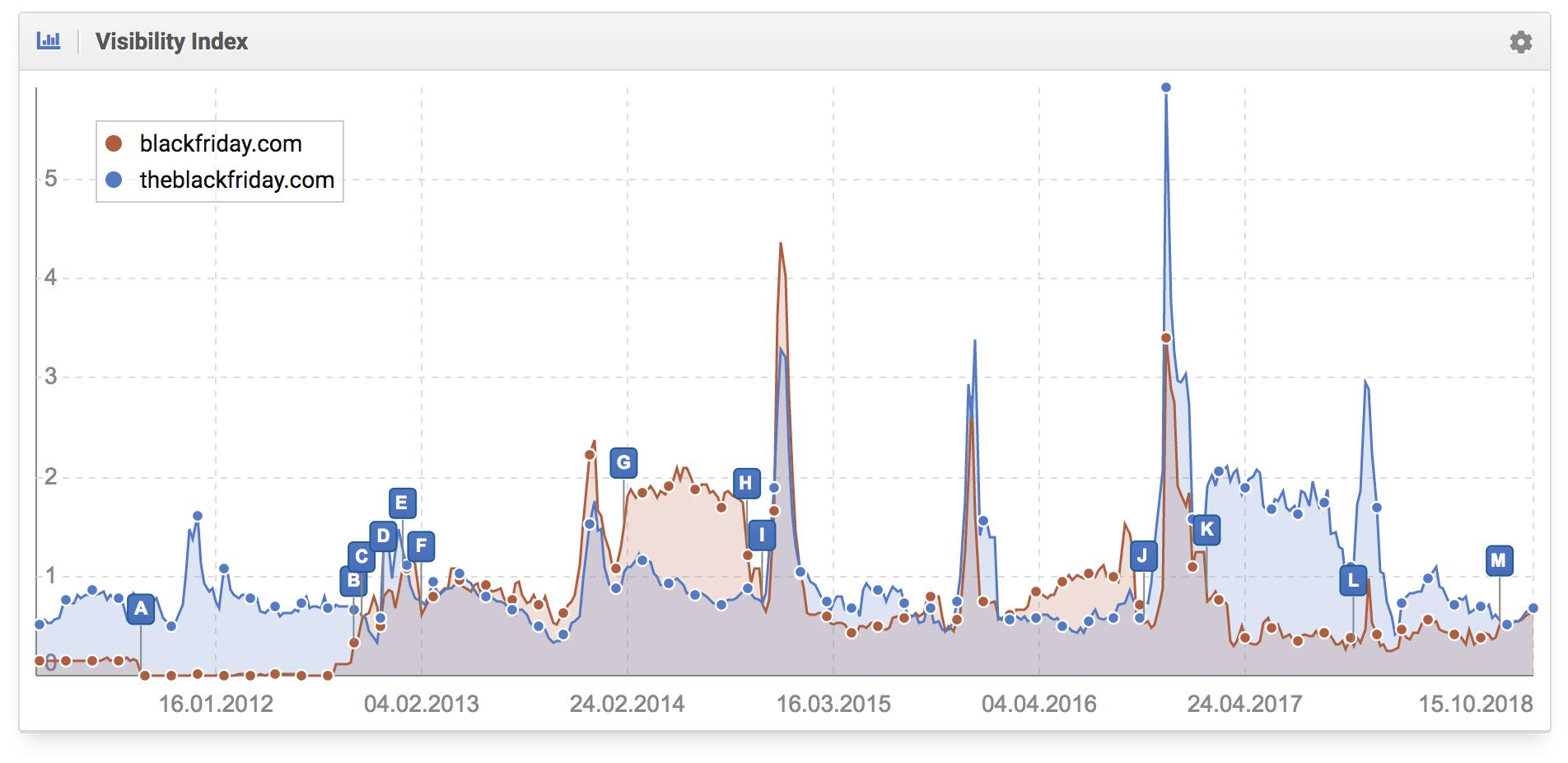 Histórico de la comparativa del desarrollo de la visibilidad de theblackfriday.com vs. blackfriday.com