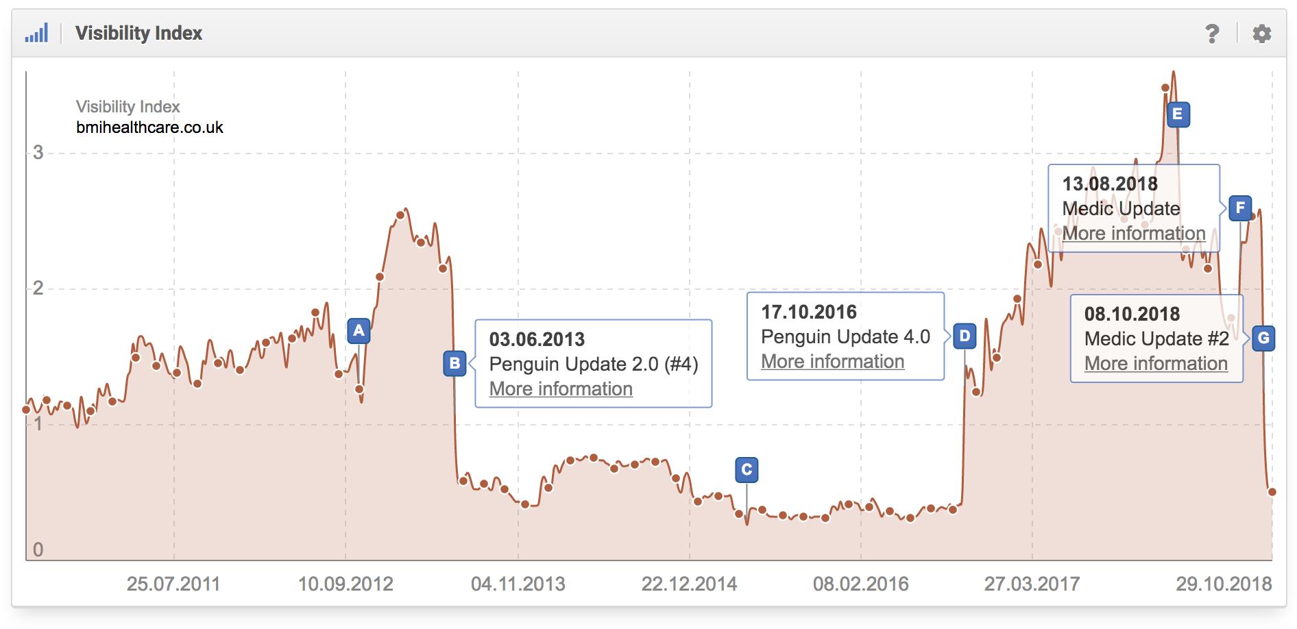 Histórico del índice de visibilidad del dominio bmihealthcare.co.uk en google.com donde se aprecia que el dominio fue afectado por Penguin Update de Google y por la Medic Update